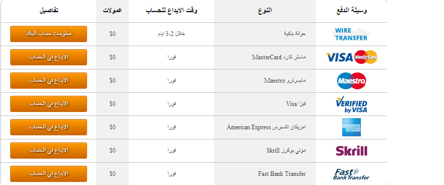 ايداع فوركس , سحب فوركس , شركة فوركس امنة , افضل شركة فوركس , طرف تمويل الحساب في الفوركس