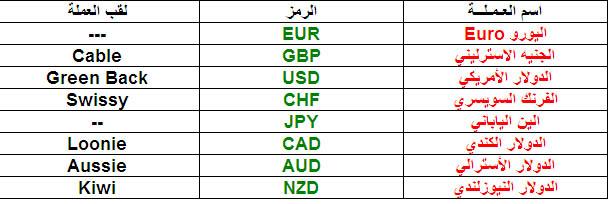 أزواج العملات في سوق الفوركس