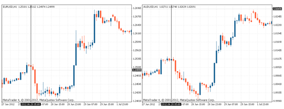مثال ارتباط أزواج العملات الايجابي